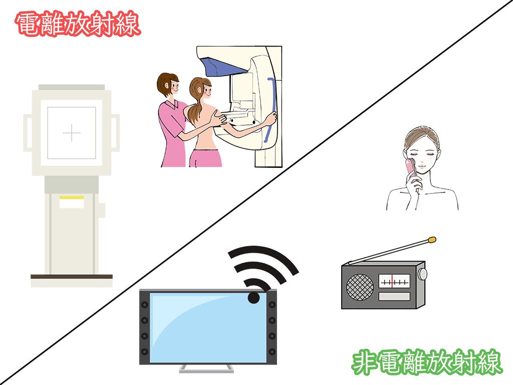 非電離放射線と電離放射線